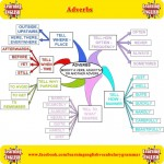 Detailed Adverbs