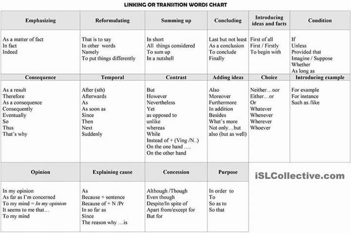 Linking or Transition Words Chart