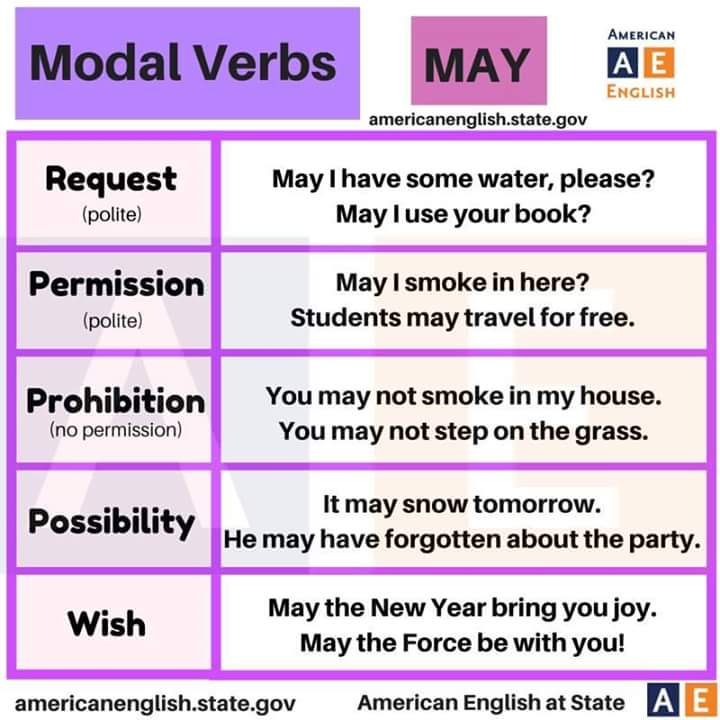 Modal Verbs - May