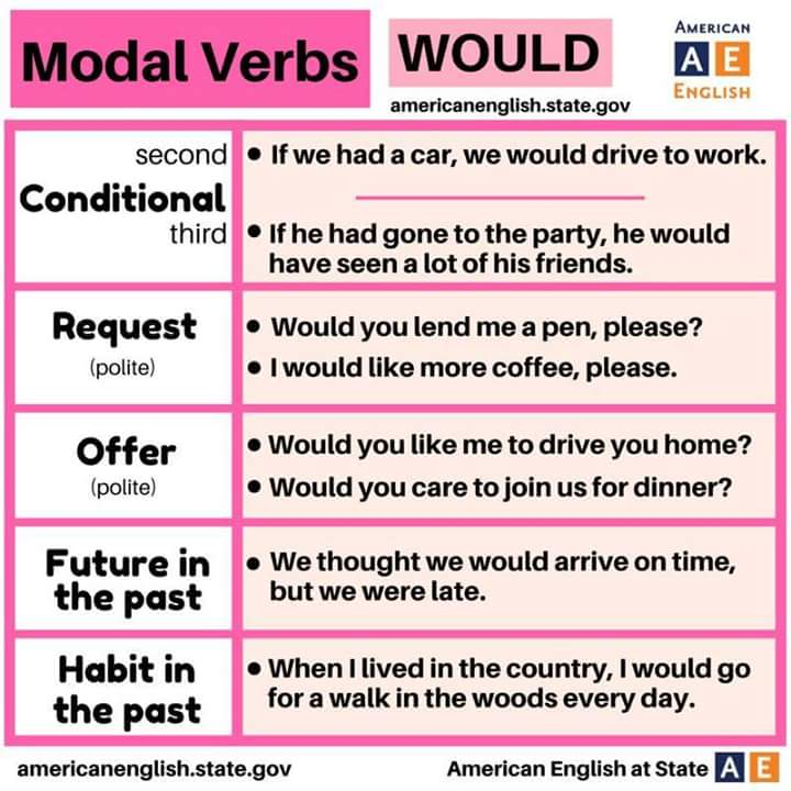 Modal Verbs - Would