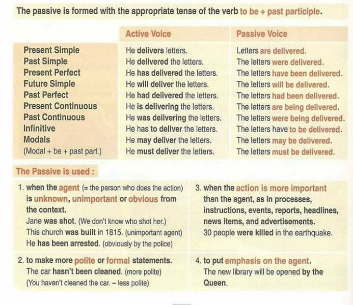 Passive and Active Voice - English Learn Site
