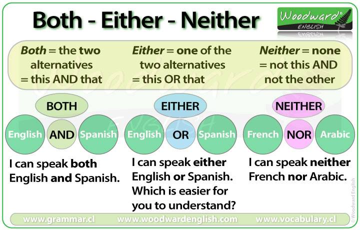 Both, Either, Neither - English Grammar
