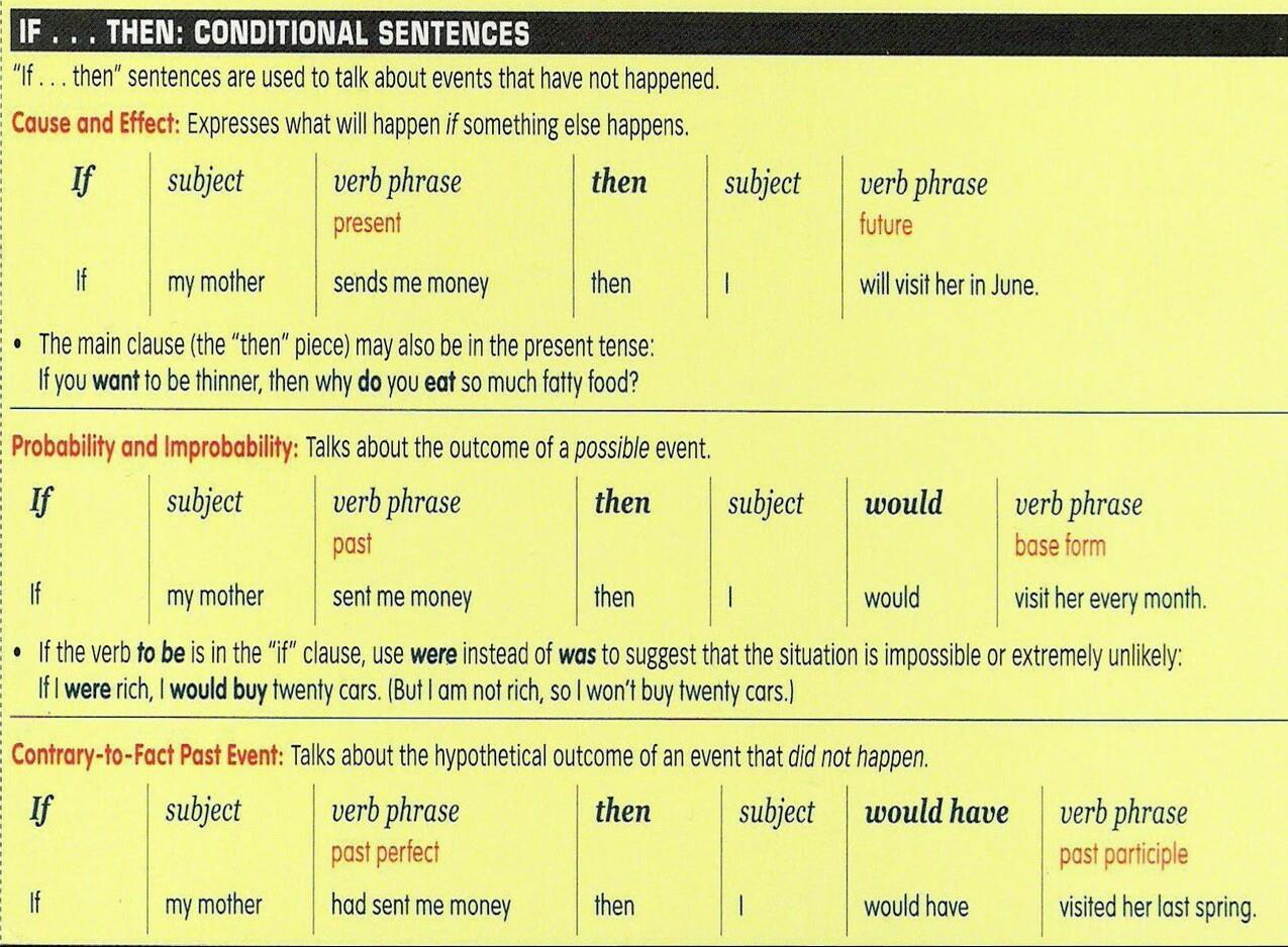 If ... then conditional sentences