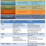 Modal Verbs - Types and Uses