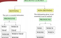 Relative Clauses-2