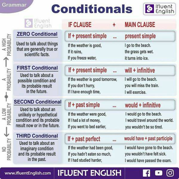 First conditional and second conditionals tables
