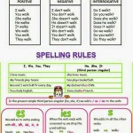 Present Simple Tense Spelling Rules