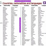 Countries, Nationalities and Languages