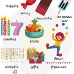 Happy Birthday - English Vocabulary