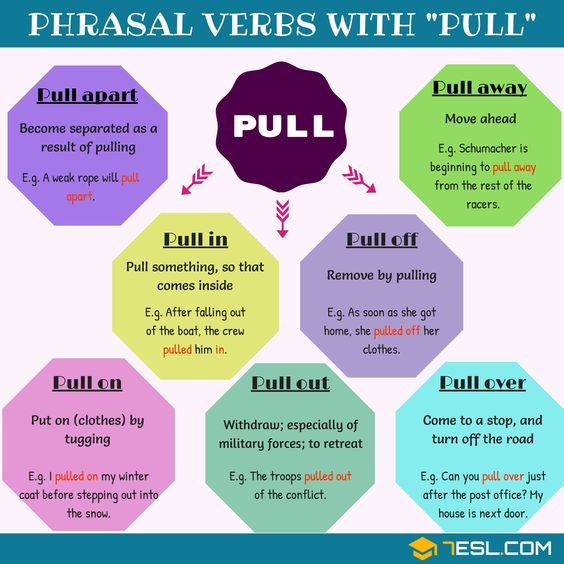 Phrasal Verbs with PULL
