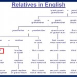 Relatives in English