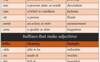 Suffixes in English - Detailed List