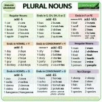 plural-nouns-in-english